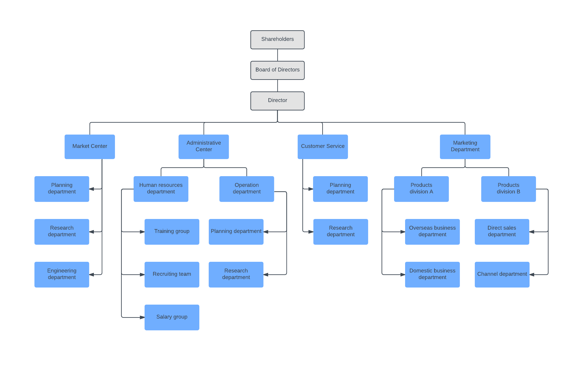 hight resolution of hierarchical organizational chart