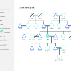 How To Construct A Tree Diagram Network Topology Make Kinship Online Lucidchart Blog