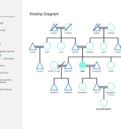kinship diagram template [ 1760 x 1360 Pixel ]