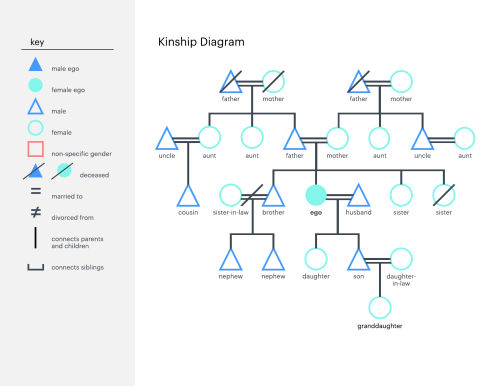 small resolution of kinship diagram template