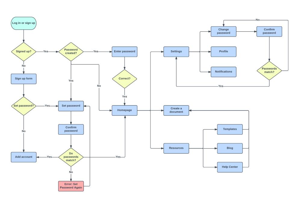 medium resolution of user journey flow template