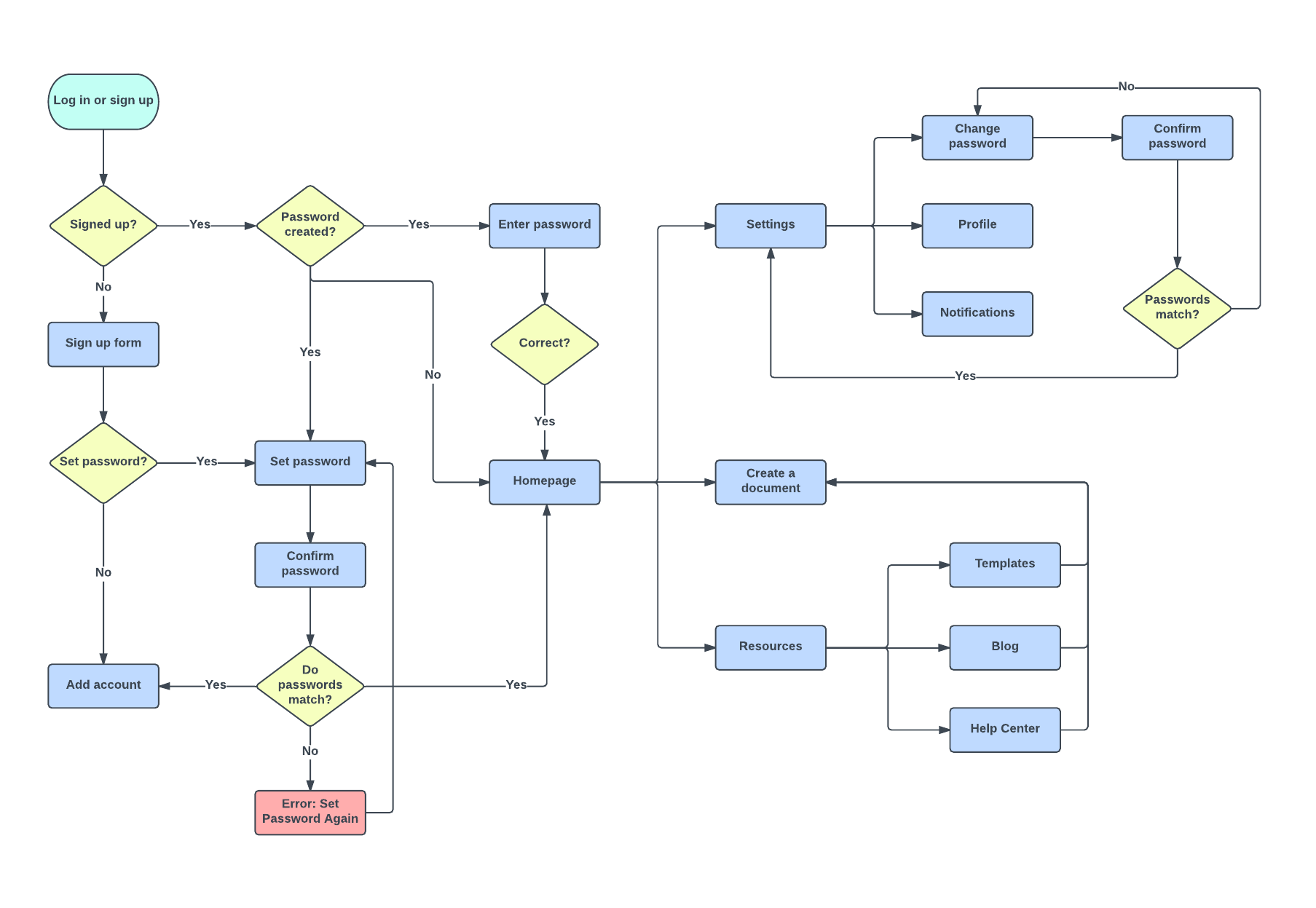 hight resolution of user journey flow template