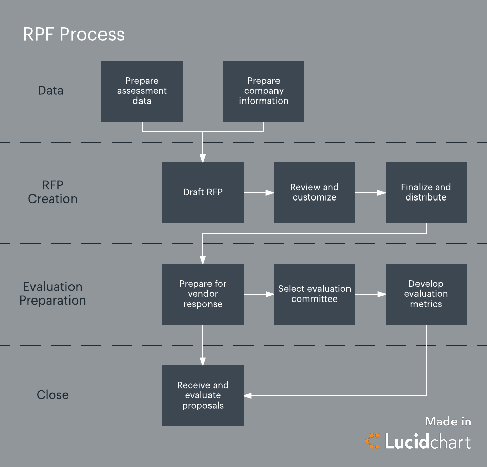 rfp process diagram ford 6 0 alternator wiring keep your request for proposal on track lucidchart blog creation template