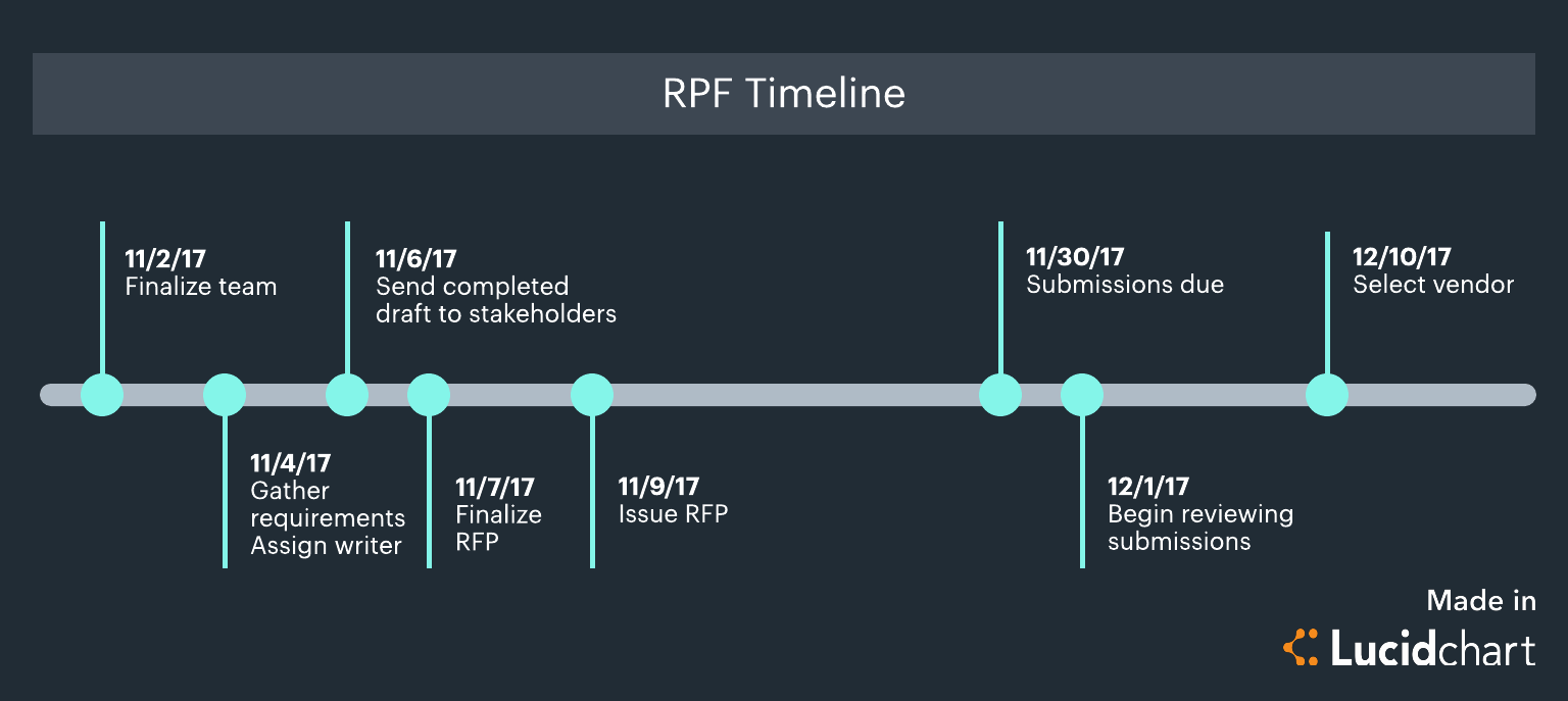 rfp process diagram volleyball positions 6 2 keep your request for proposal on track lucidchart blog timeline template