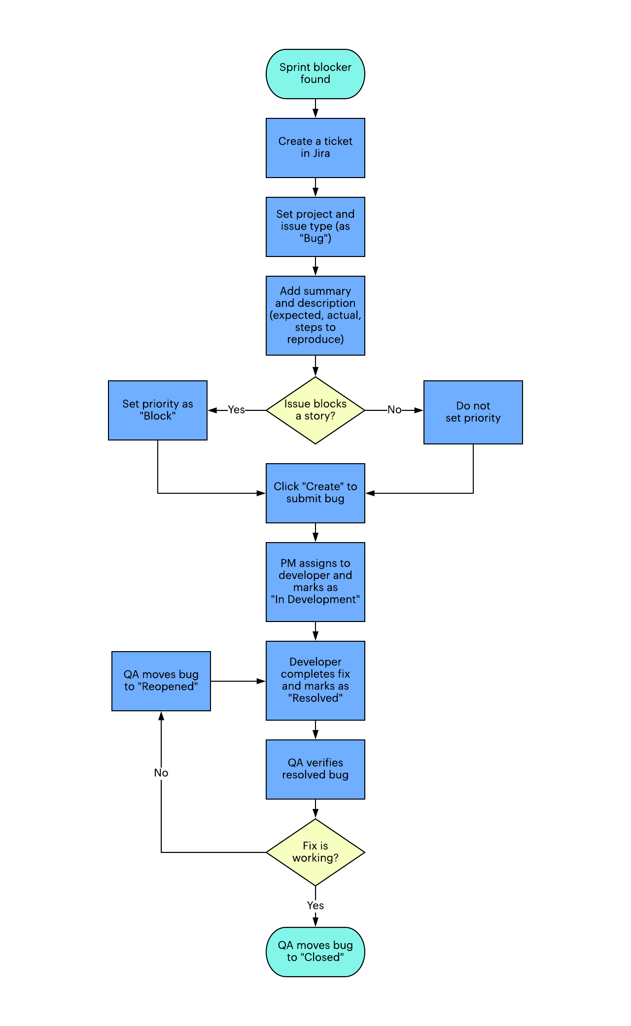 agile process flow diagram 71 chevelle ac wiring why incorporate testing into your production