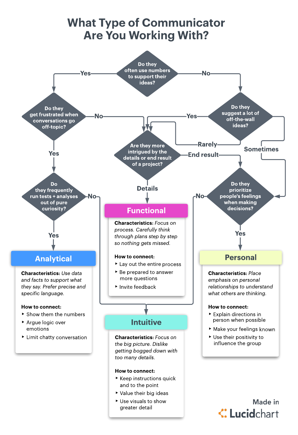 Flowchart Which Communication Style Are You Working With