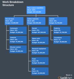 work breakdown structure template [ 1154 x 1282 Pixel ]