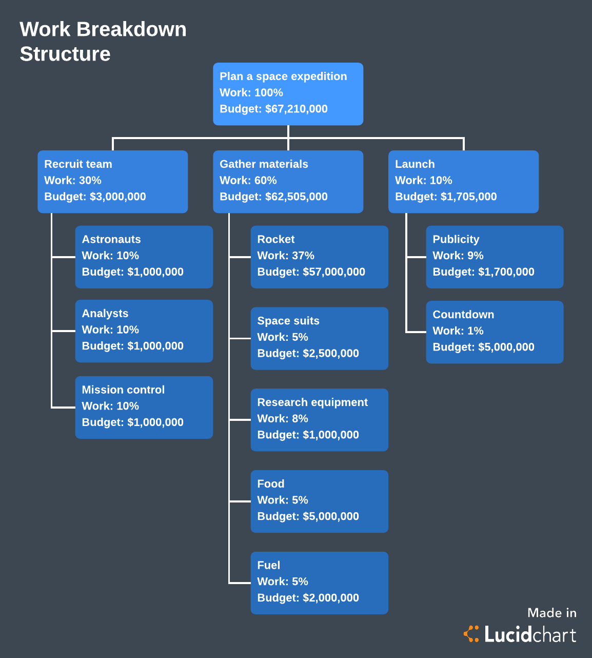hight resolution of work breakdown structure template