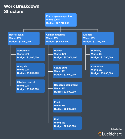 small resolution of work breakdown structure template