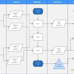 Information Flow Chart Diagram Stage Areas Gdpr Compliance What It Is And How To Get Ready