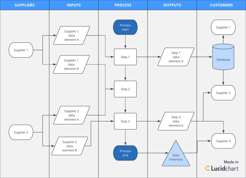 medium resolution of third party data mapping process flow diagram