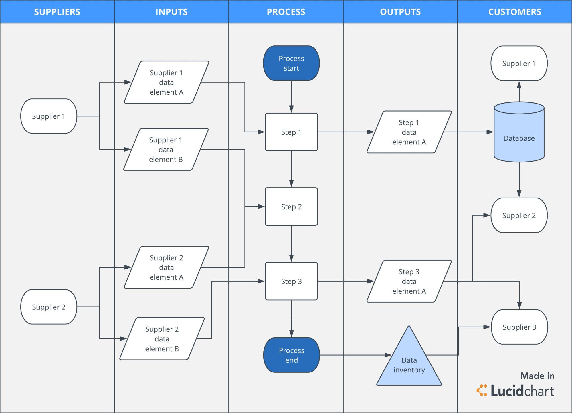hight resolution of third party data mapping process flow diagram