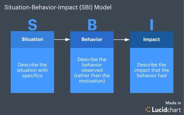 Learn Powerful Performance Feedback Models
