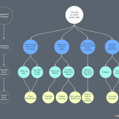 5 Whys And The Fishbone Diagram Gez Im Monat What Is Root Cause Analysis Lucidchart Blog