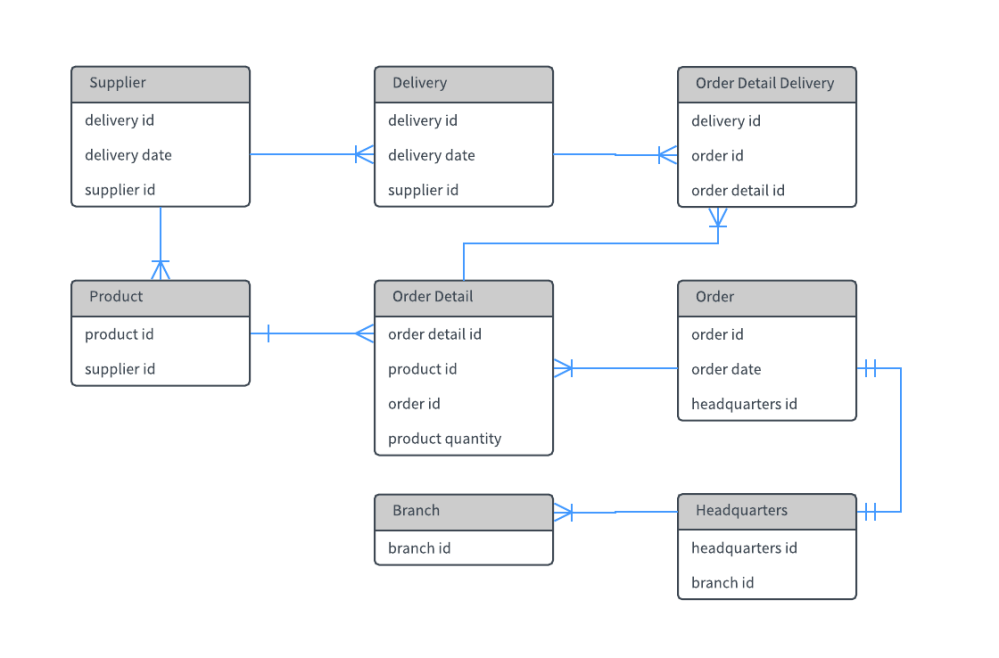 medium resolution of entity relationship diagram template