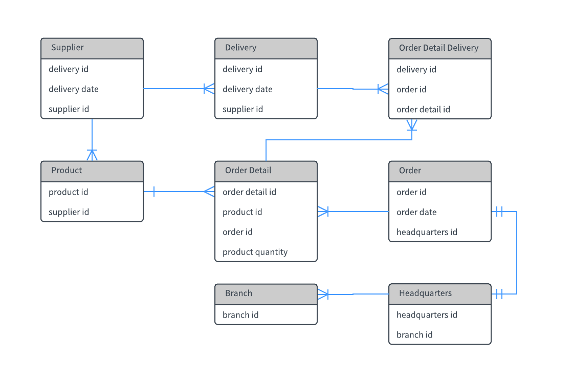 hight resolution of entity relationship diagram template