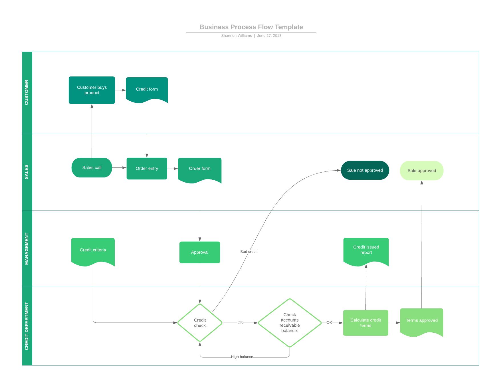 hight resolution of 9 top business analysis models lucidchart blog rh lucidchart com sample swim lane diagram sample swim lane diagram