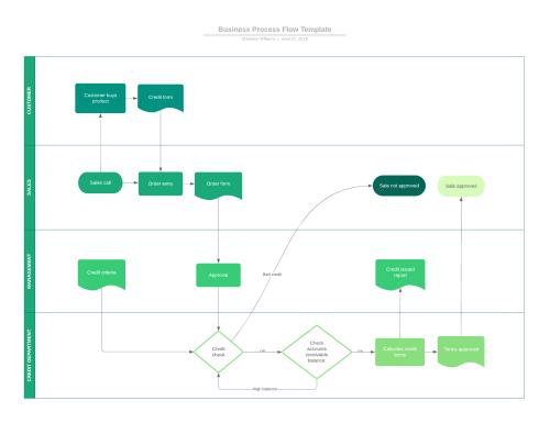 small resolution of 9 top business analysis models lucidchart blog rh lucidchart com sample swim lane diagram sample swim lane diagram