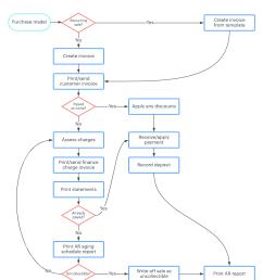 accounts receivable process [ 1255 x 1680 Pixel ]