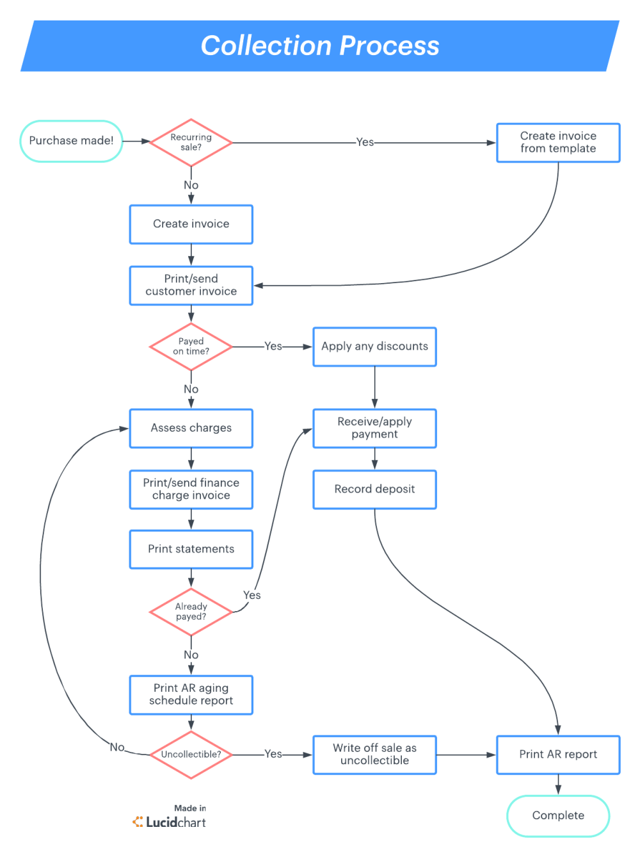 medium resolution of accounts receivable process