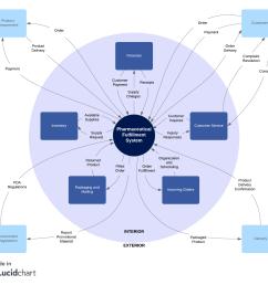 brd system context diagram [ 1320 x 1221 Pixel ]