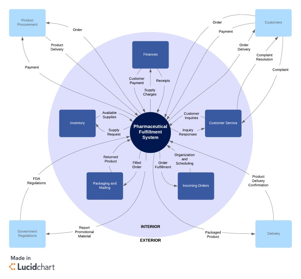 medium resolution of  brd system context diagram