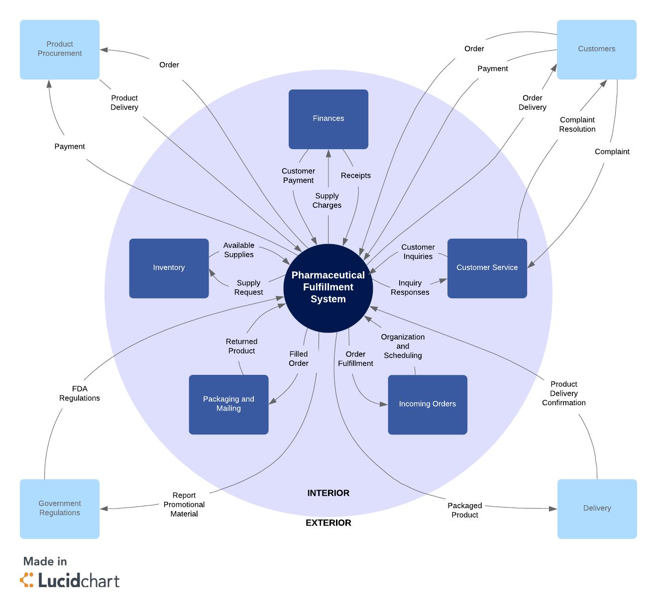 hight resolution of  brd system context diagram
