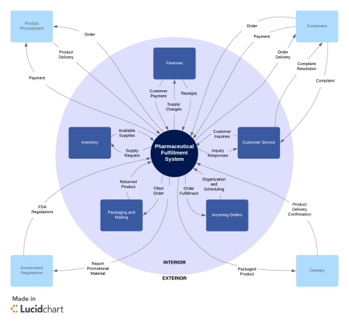 small resolution of  brd system context diagram