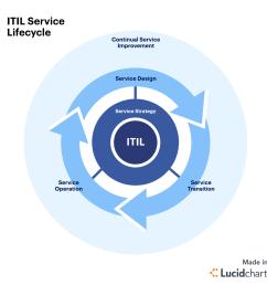 itil best practices knowledge management [ 1120 x 1120 Pixel ]