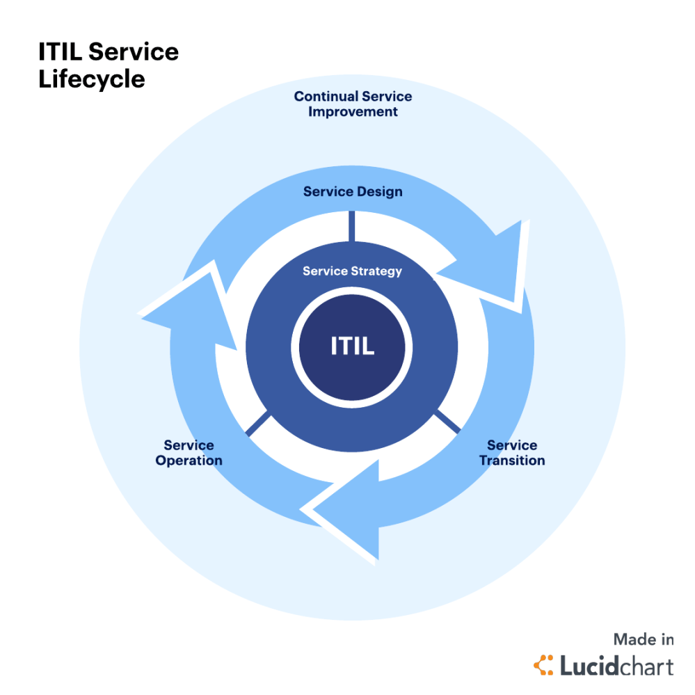 medium resolution of itil best practices knowledge management
