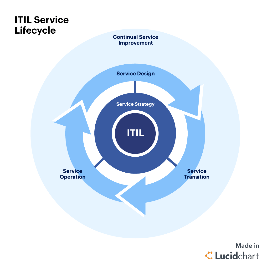 hight resolution of itil best practices knowledge management