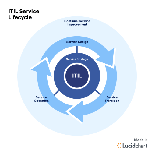 small resolution of itil best practices knowledge management