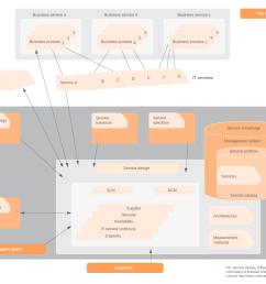 scope of service design [ 1657 x 1109 Pixel ]