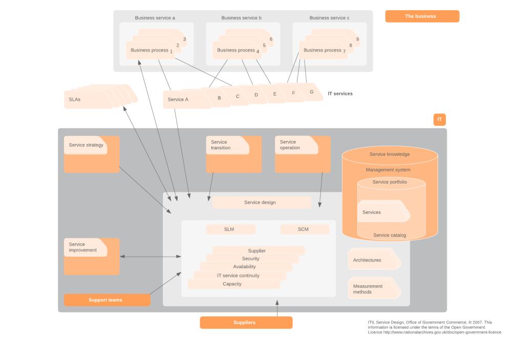 medium resolution of scope of service design