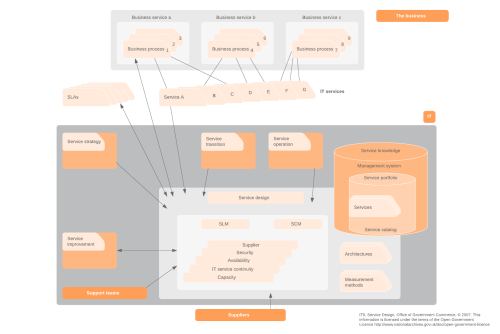 small resolution of scope of service design