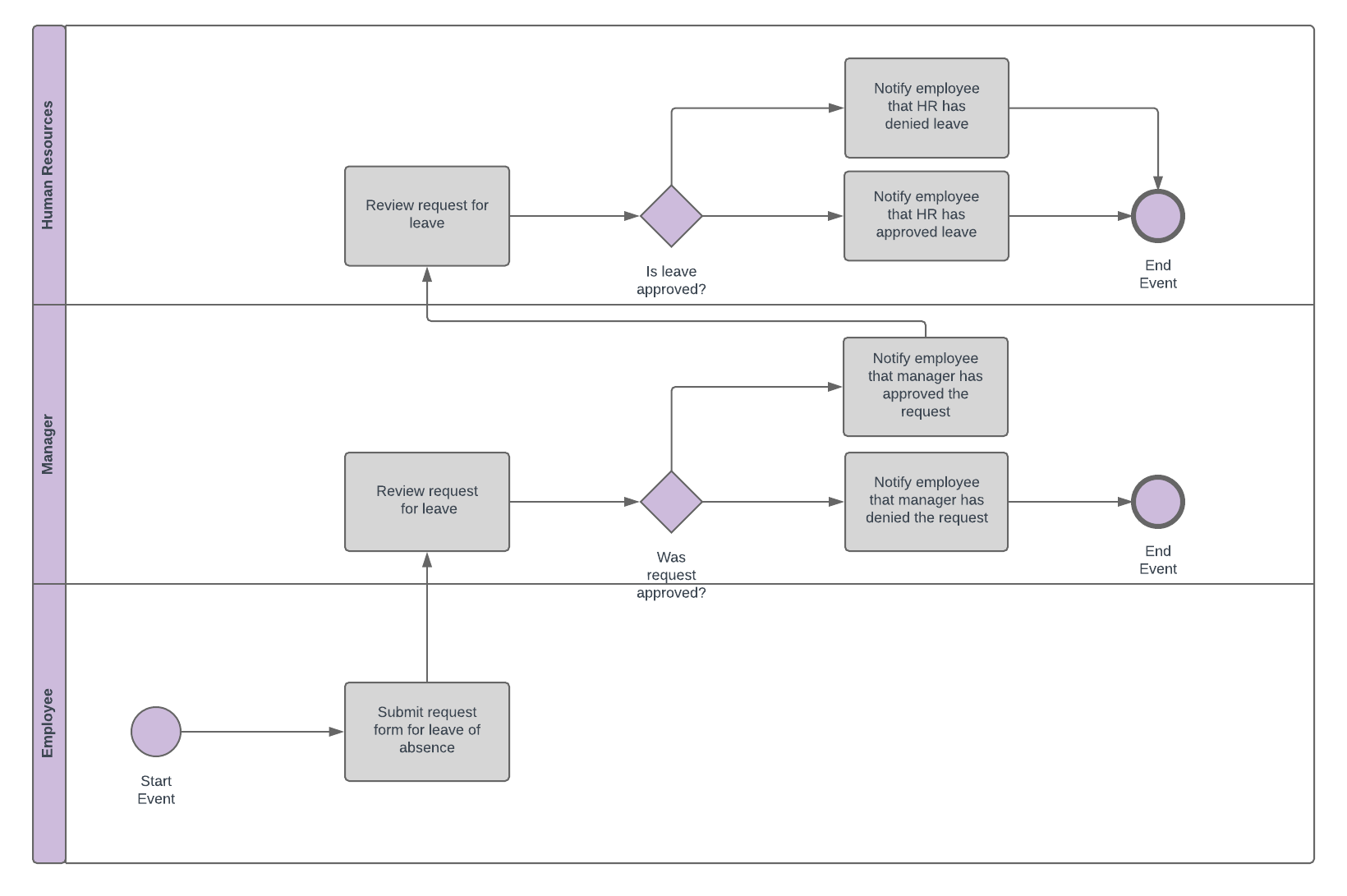 diagram example business process modeling notation island sink vent the 411 on lucidchart blog bpmn