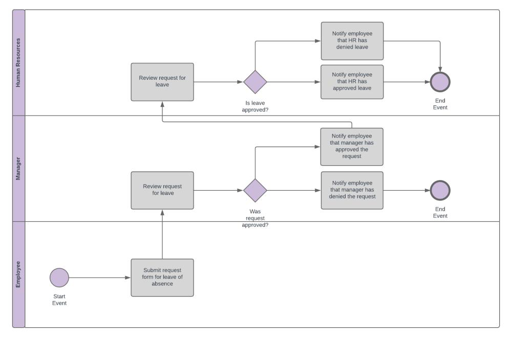 medium resolution of bpmn diagram