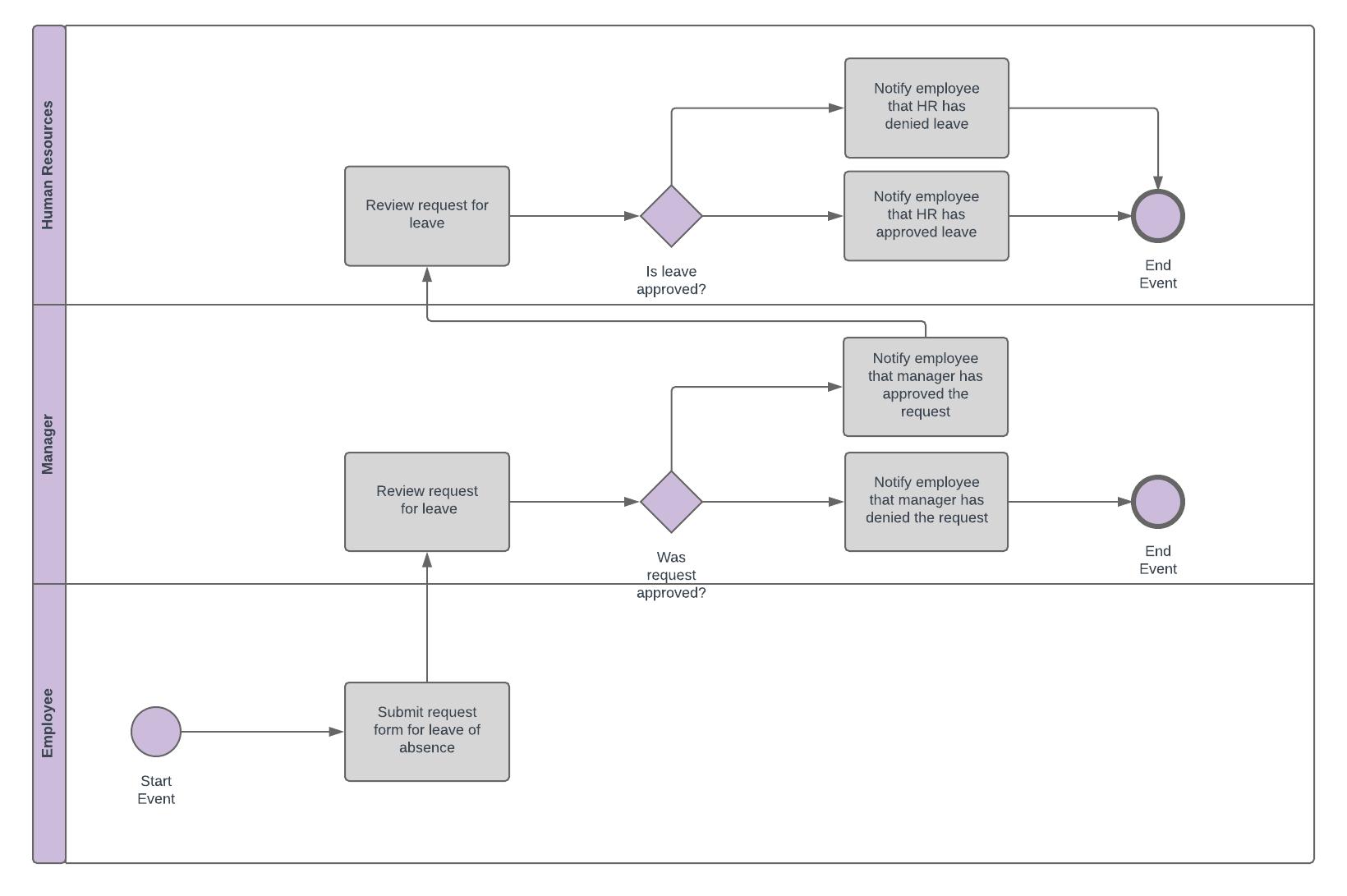 hight resolution of bpmn diagram