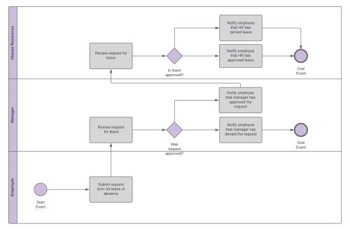 small resolution of bpmn diagram