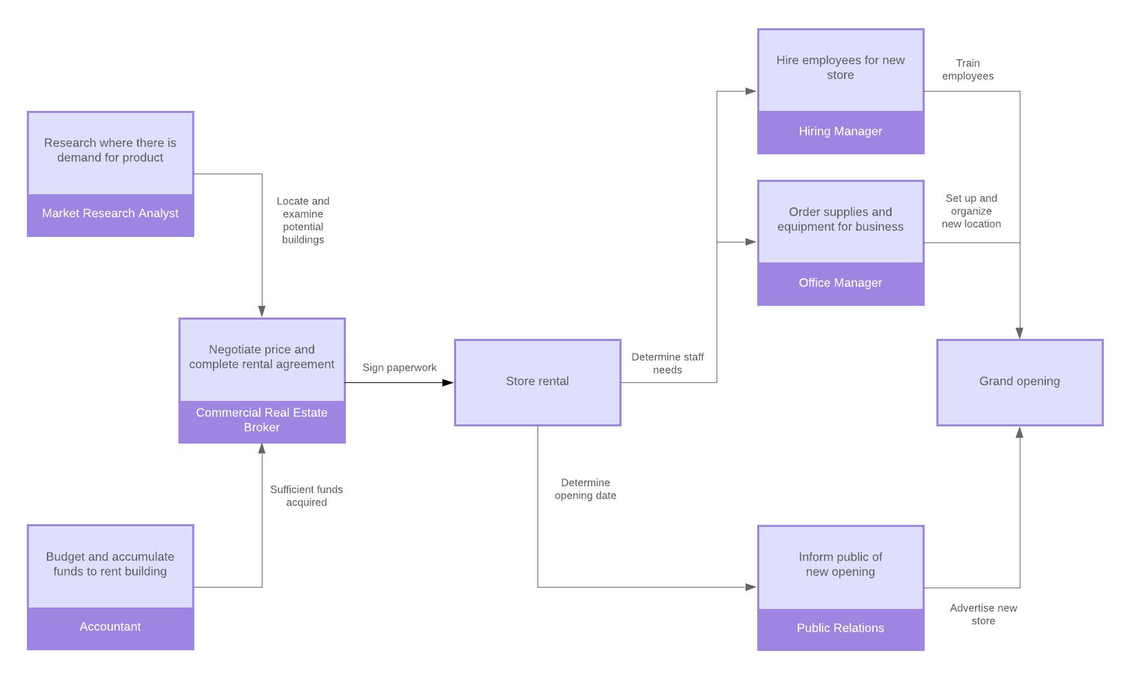 diagram example business process modeling notation 93 ford ranger radio wiring the 411 on lucidchart blog bpmn symbols upn