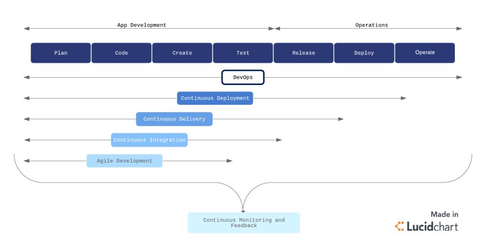 medium resolution of devops process flow