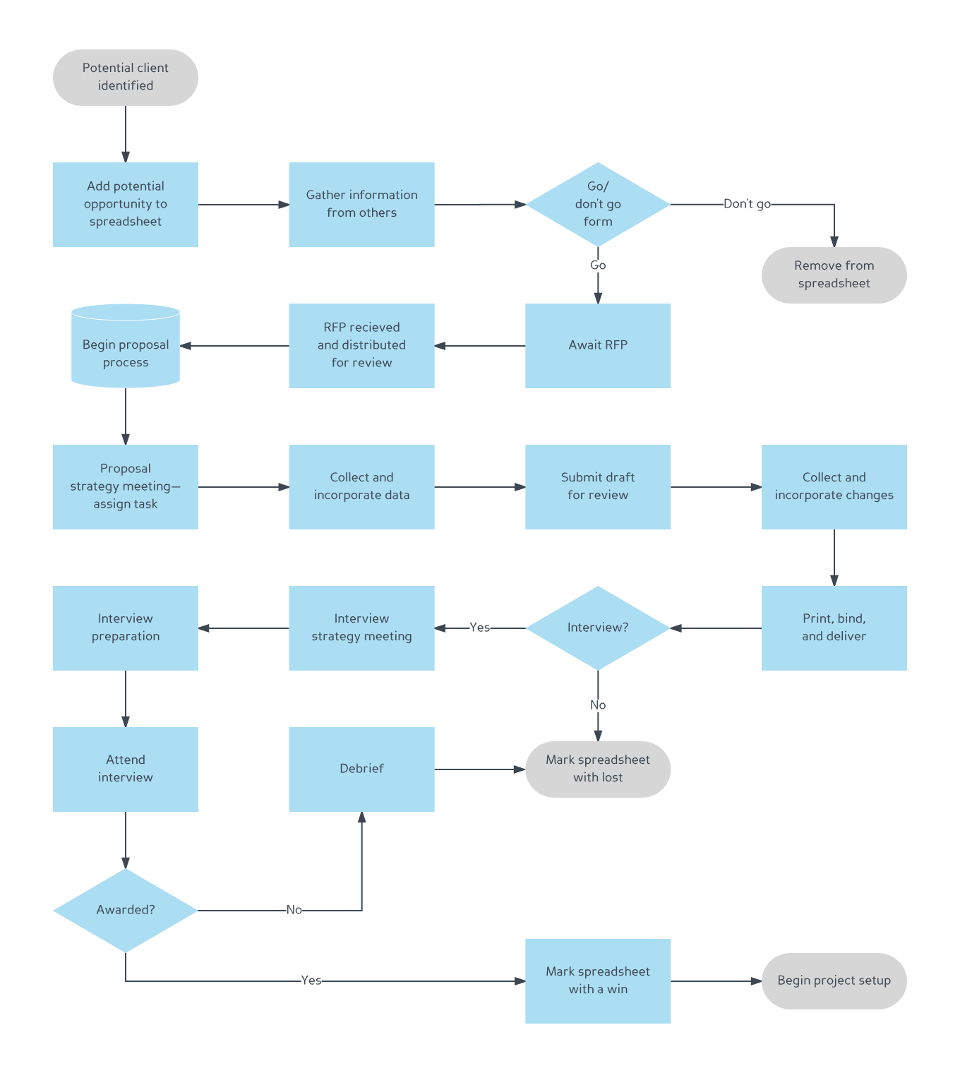 hight resolution of business process mapping