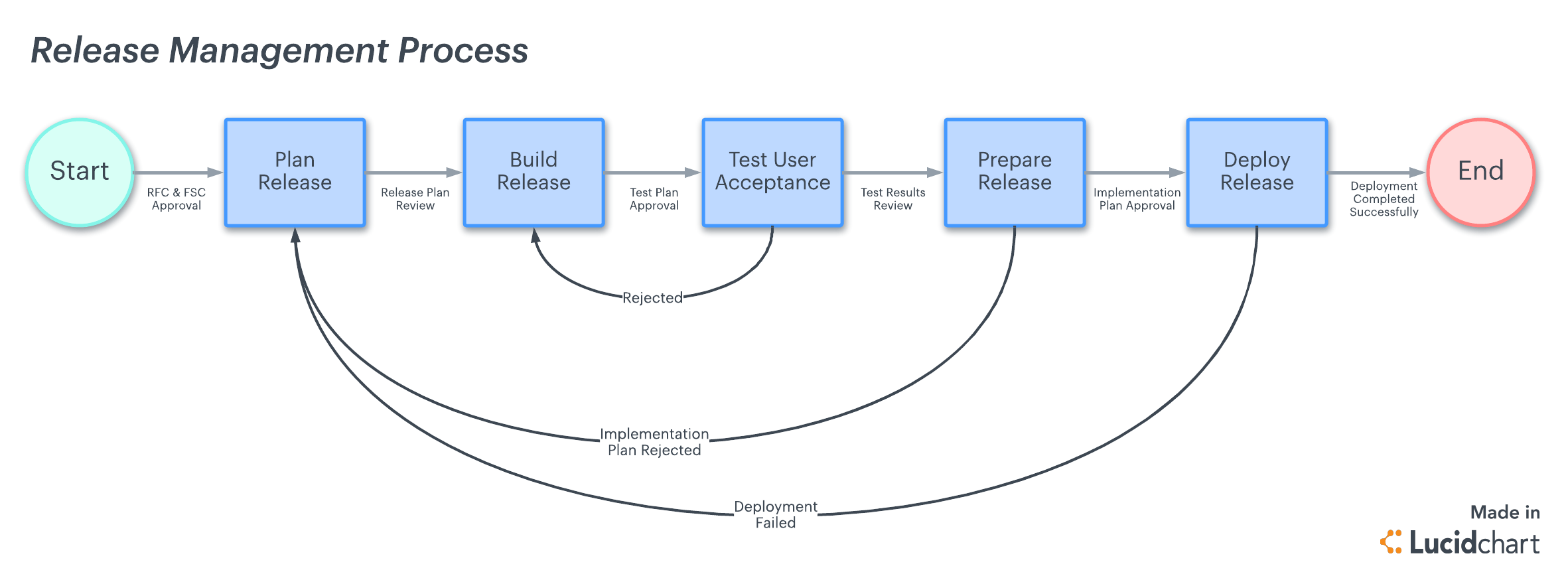 software release process flow diagram bt nte5 master socket wiring 5 steps to a successful management