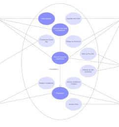 basic use case diagram [ 1627 x 1190 Pixel ]