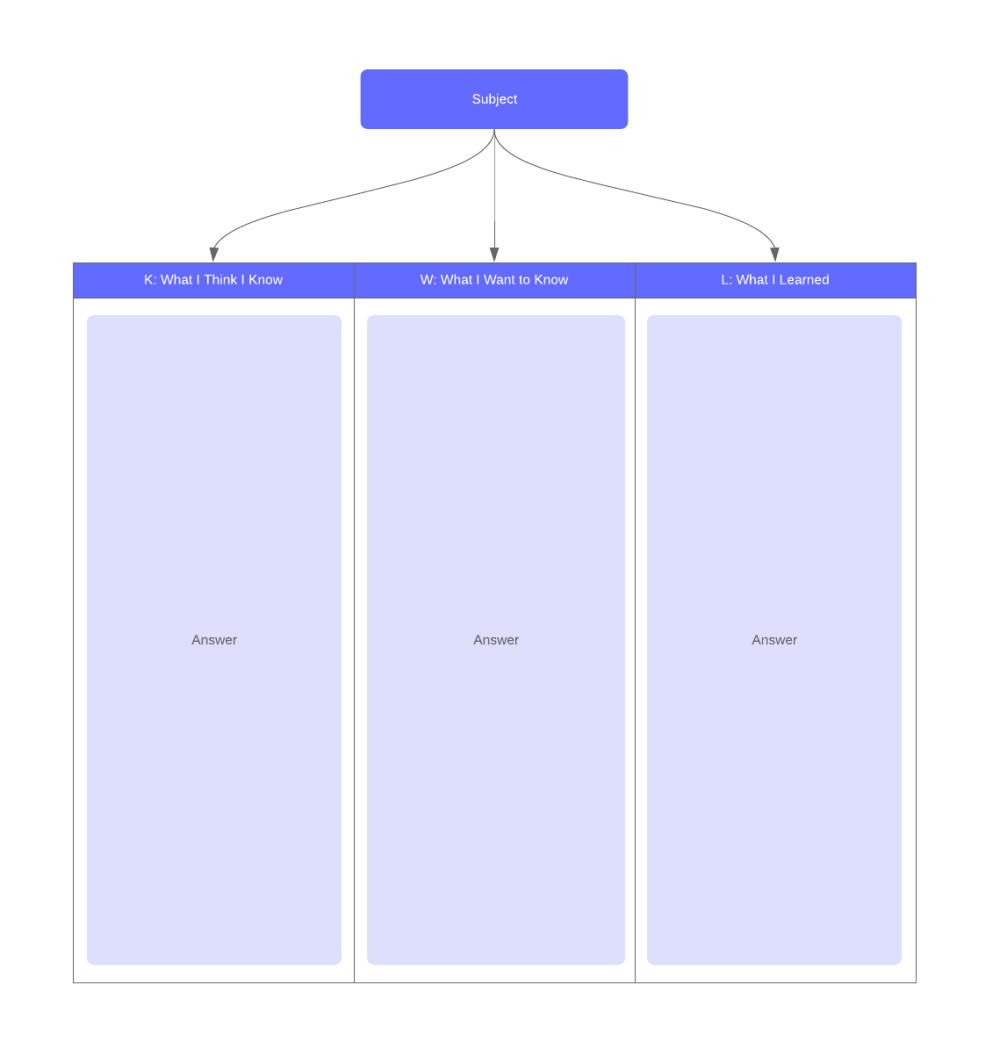medium resolution of kwl chart example