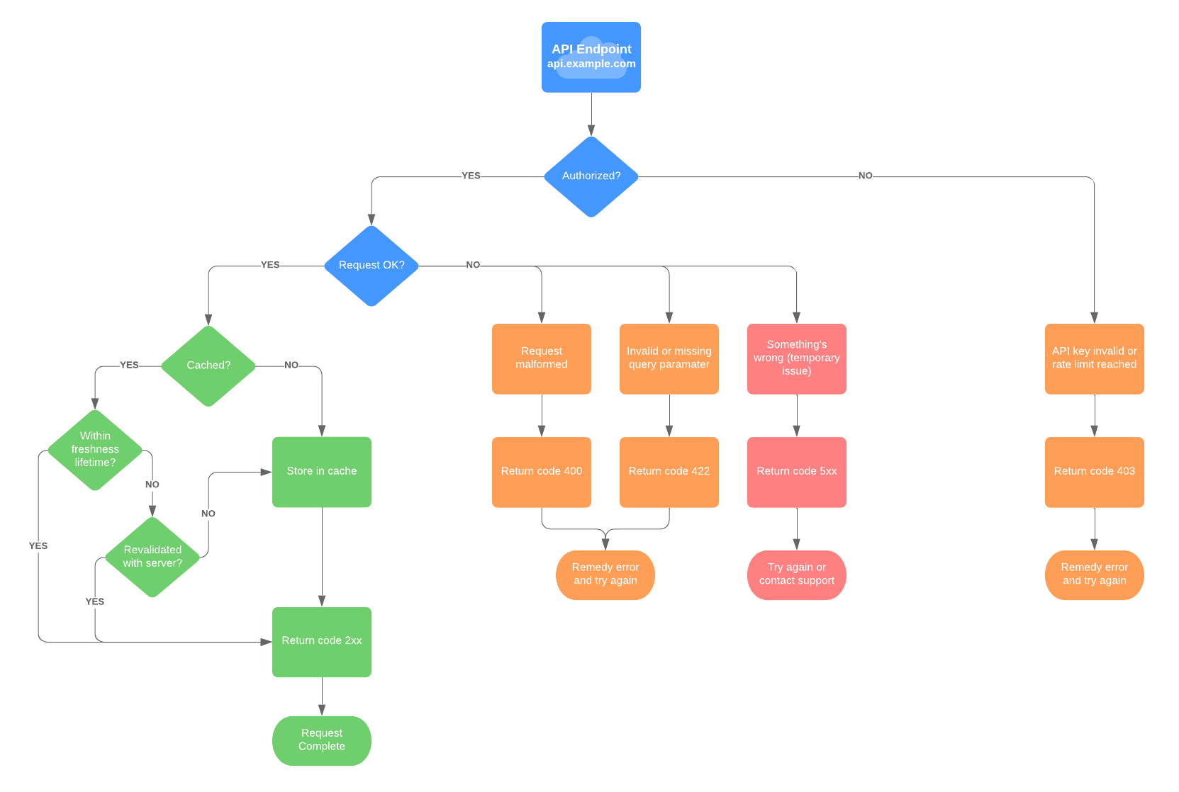 hight resolution of api flowchart