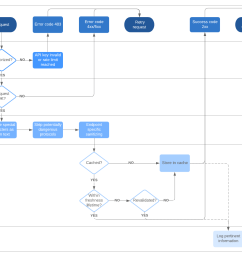 api flowchart with swimlanes [ 1430 x 1147 Pixel ]