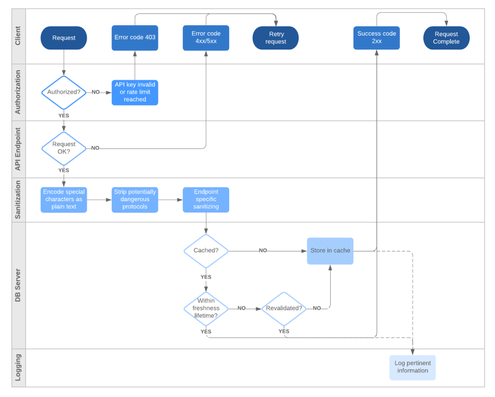 medium resolution of api flowchart with swimlanes