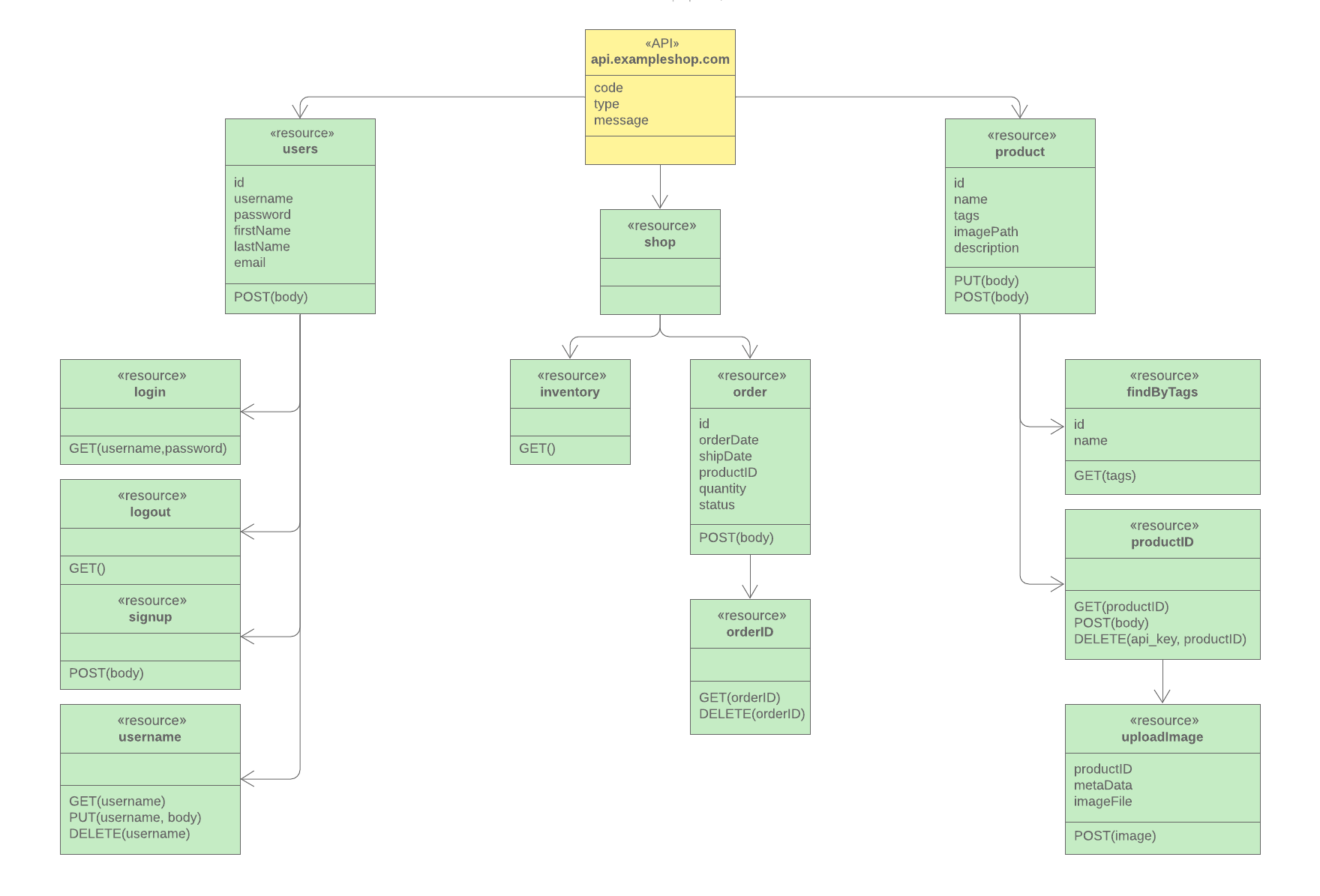 hight resolution of uml api diagram