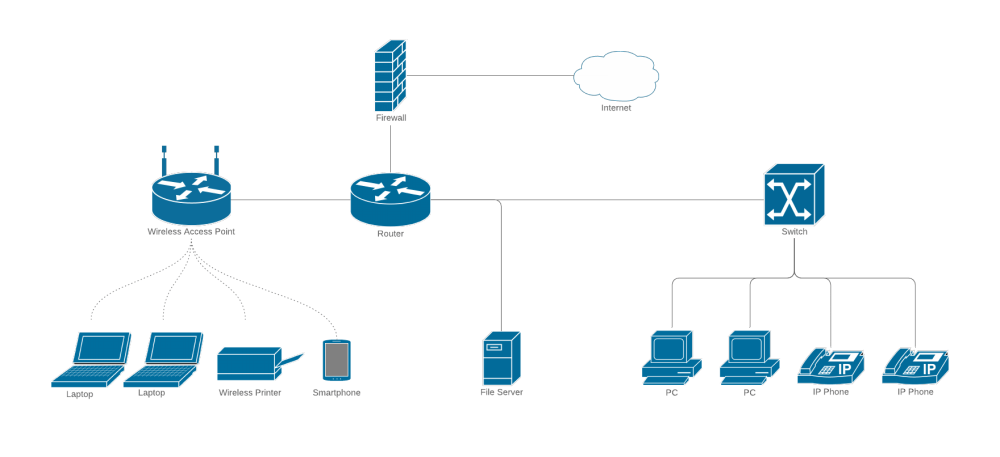 medium resolution of cisco network diagram